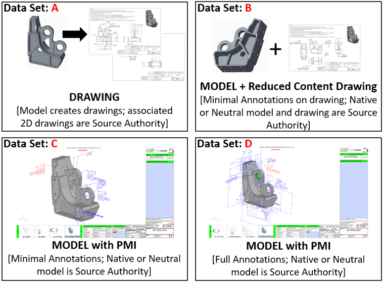 Digital Product Documentation in 4 flavors: Drawing, Model plus Drawing, Model with PMI - Minimal or Full Annotations
