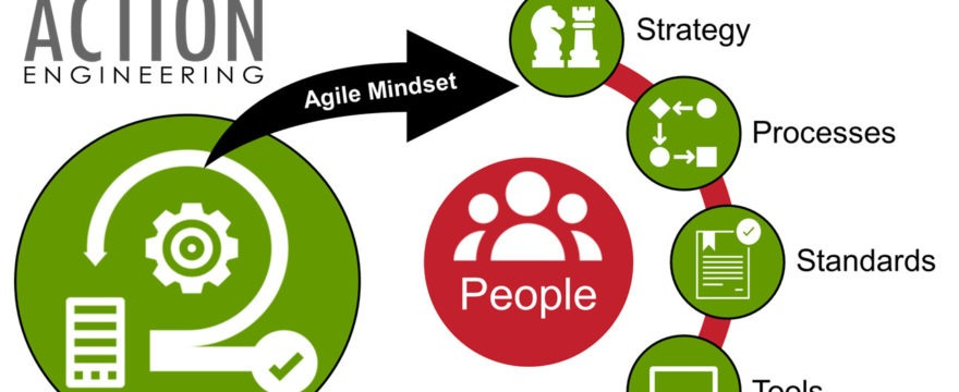Agile Mindset: The Scrum Board