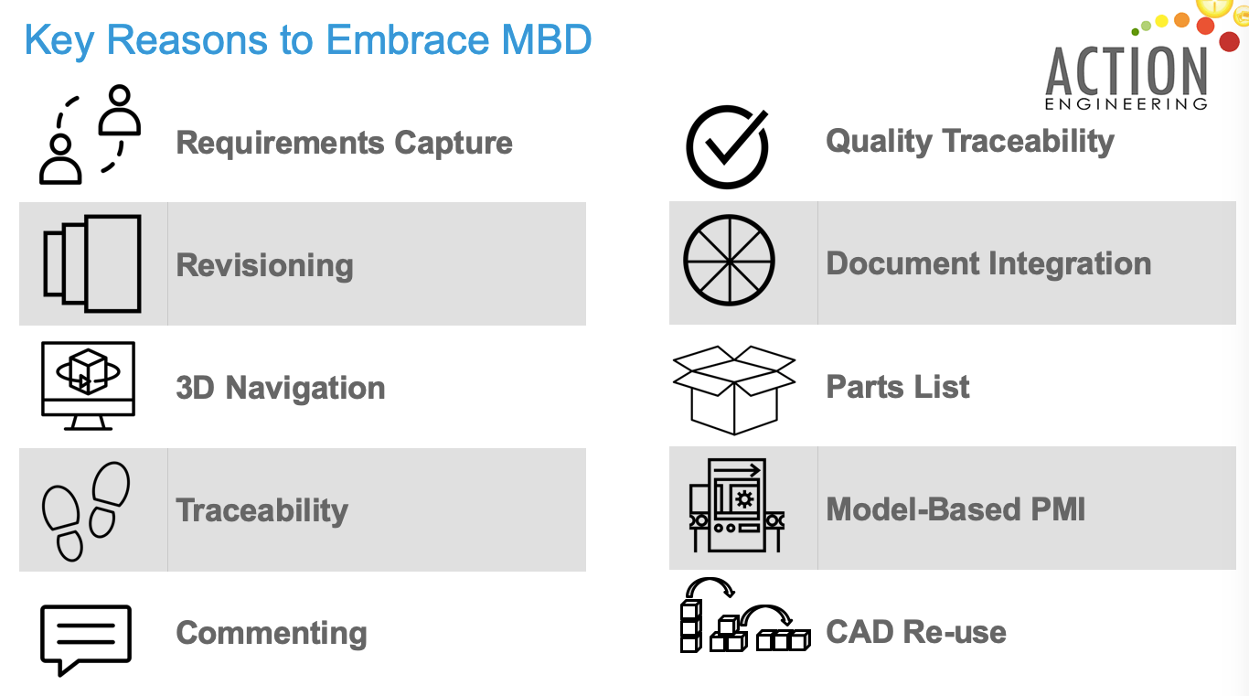 Key Reasons to Adopt MBD: Requirements Capture, Revisioning, 3D Navigation, Tracability, Commenting, Quality Traceability, Document Integration, Parts List, PMI, CAD Re-Use