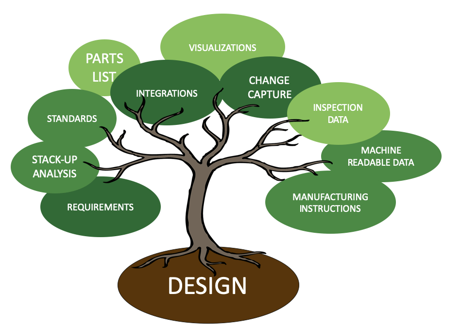 MBD Tree starts with design and includes requirements, standards, parts lists, change capture, inspection data, and more.