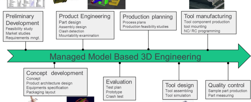 "Digging Into ""Managed Model Based 3D Engineering"""