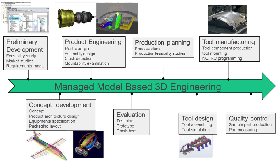 Managed Model-Based Engineering (MBE) enabled by STEP AP242