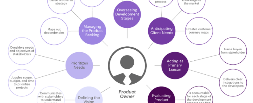 Agile Mindset: Role of the Product Owner