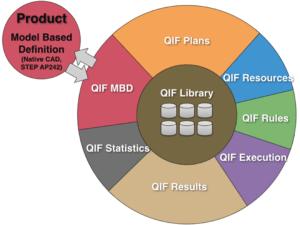 QIF (Quality Information Framework)