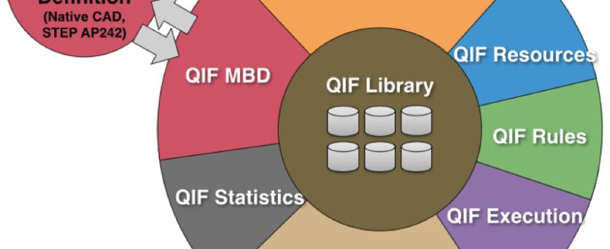 Quality Information Framework: ANSI QIF 2.0 Revealed
