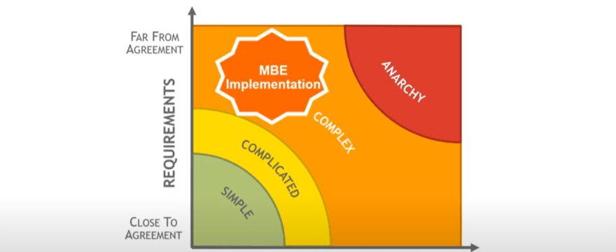CAD Talk: Why Your MBE Transformation Should Be Agile